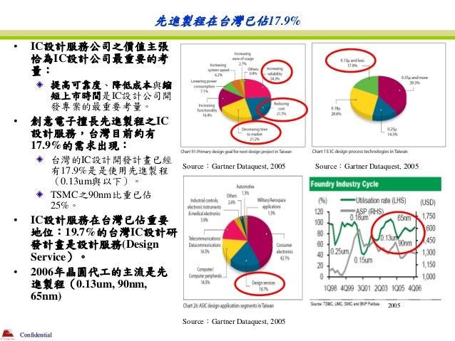 先進製程在台灣已佔17.9%•       IC設計服務公司之價值主張        恰為IC設計公司最重要的考        量:               提高可靠度、降低成本與縮               短上市時間是IC設計公司開 ...
