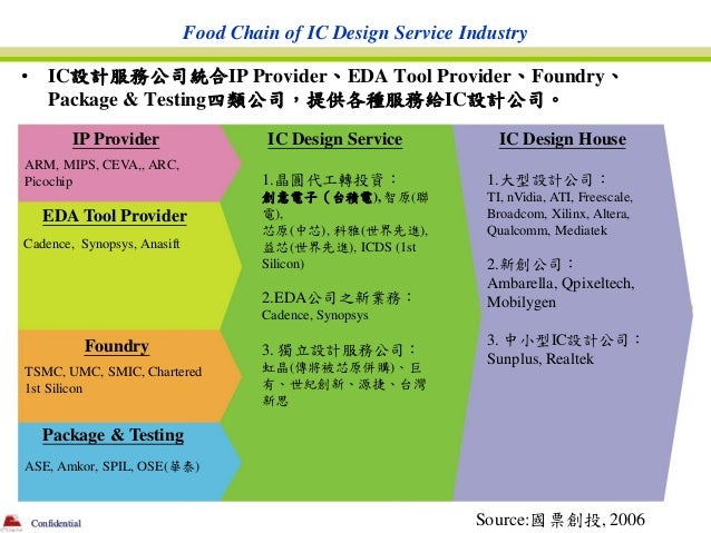 Food Chain of IC Design Service Industry•       IC設計服務公司統合IP Provider、EDA Tool Provider、Foundry、        Package & Testing四...