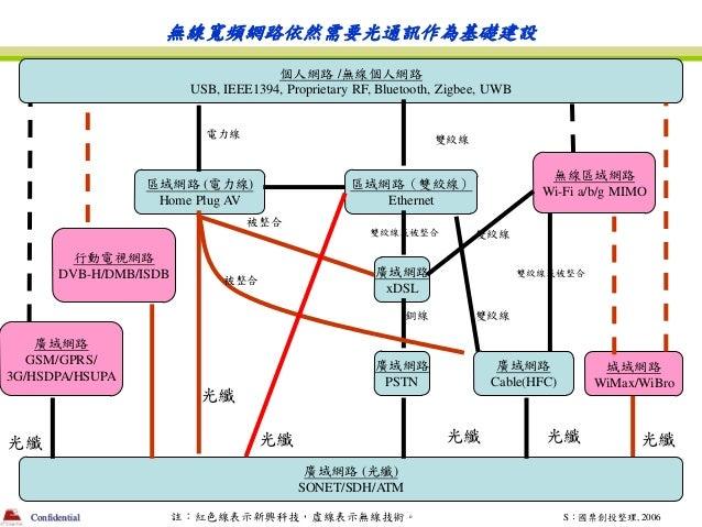 無線寬頻網路依然需要光通訊作為基礎建設                                        個人網路 /無線個人網路                           USB, IEEE1394, Proprieta...