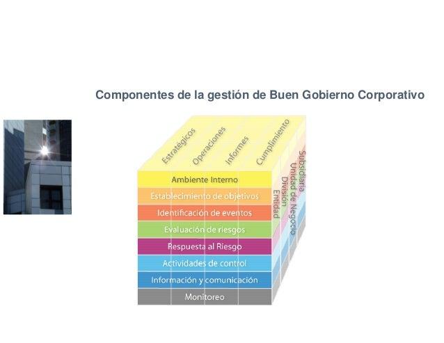 Componentes de la gestión de Buen Gobierno Corporativo