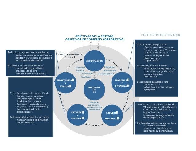 OBJETIVOS DE LA ENTIDAD OBJETIVOS DE GOBIERNO CORPORATIVO Eficiencia Personas Aplicaciones Infraestructura Información ENT...