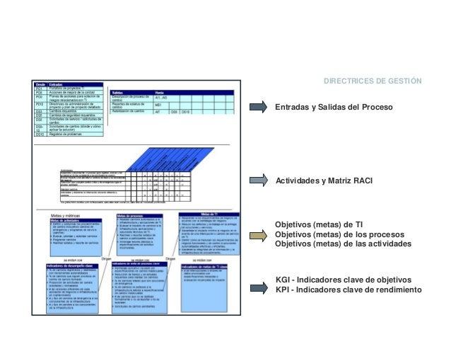 DIRECTRICES DE GESTIÓN Entradas y Salidas del Proceso Actividades y Matriz RACI Objetivos (metas) de TI Objetivos (metas) ...