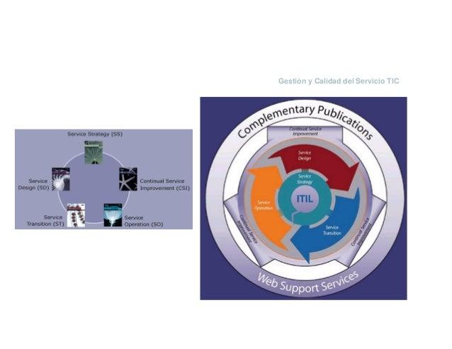 Marco de Referencia. Definiendo las metas TIC y la arquitectura empresarial TIC Requisitos de la Organización requieren Re...