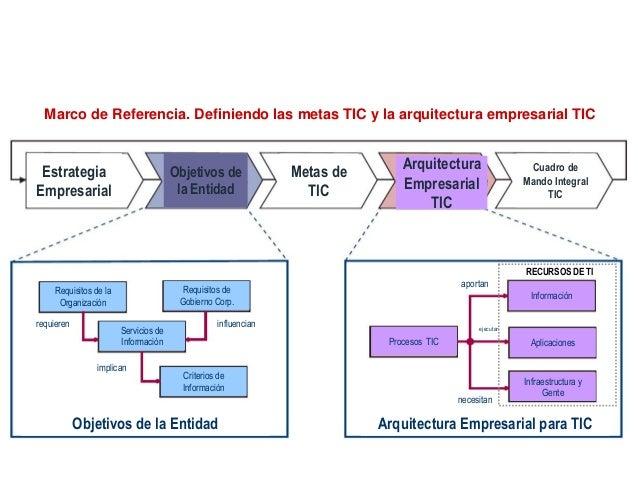 Cuadro de Mando Integral. Un ejemplo Perspectiva del cliente Implantar la nueva infraestructura de red Perspectiva Financi...