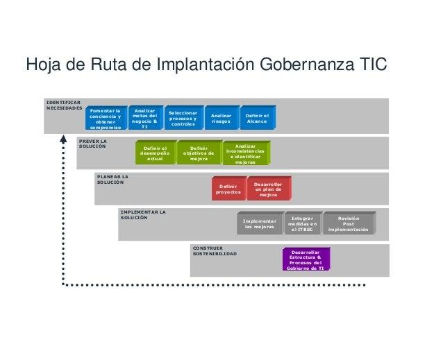 Relación Objetivos de TI – Recursos y Atributos de TI