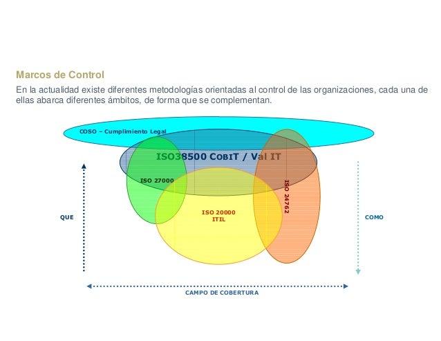 Texto menú 2 Introducción ISO38500 COBIT / Val IT ISO24762 ISO 27000 ISO 20000 ITIL COSO – Cumplimiento Legal QUE COMO CAM...