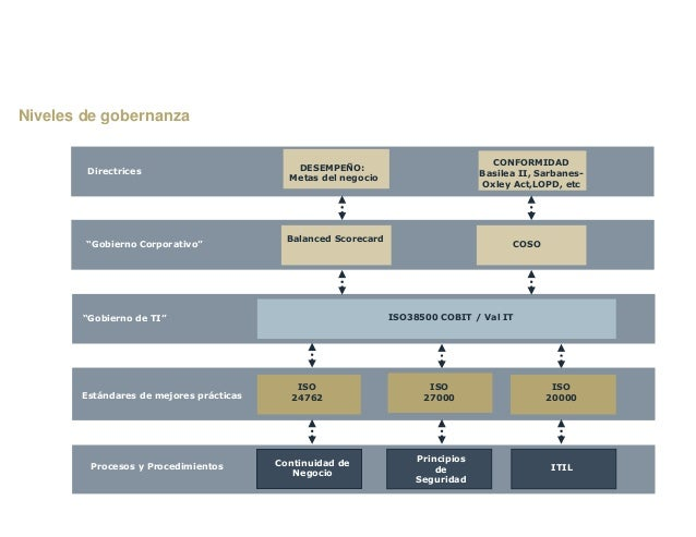 Texto menú 2 Introducción Niveles de gobernanza Continuidad de Negocio Procesos y Procedimientos Principios de Seguridad I...