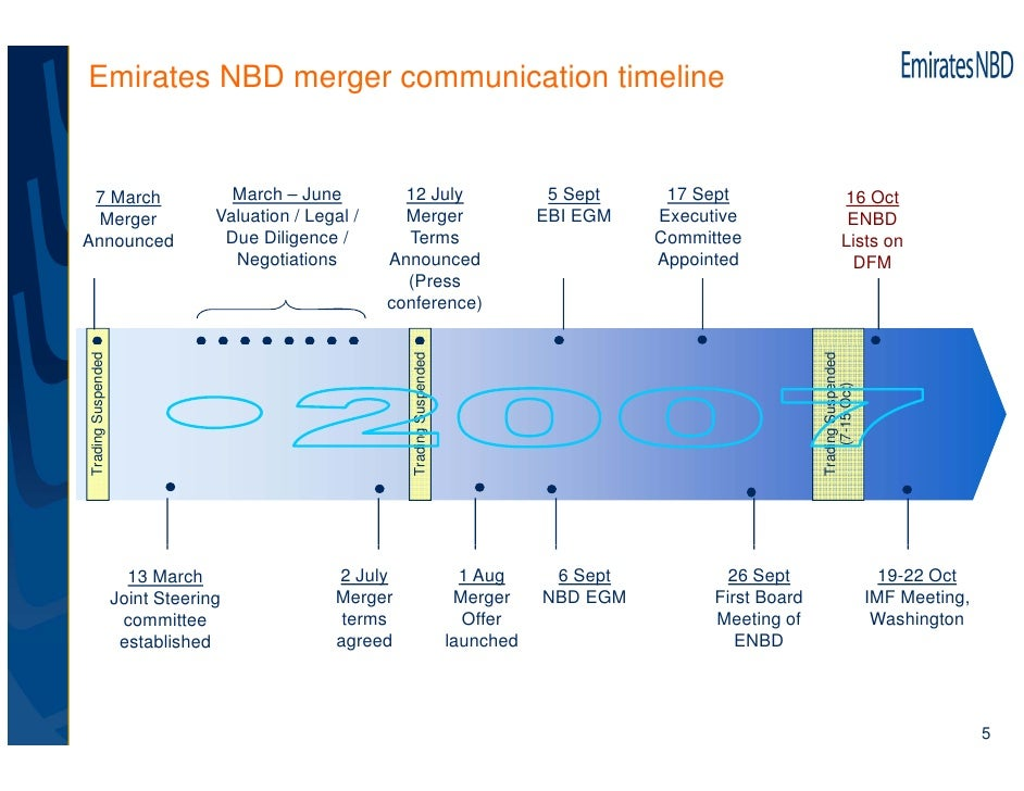 communication timeline 2005-12-30 back 150 timeline this timeline is provided to help show how the dominant form of communication changes as rapidly as innovators develop new technologies.