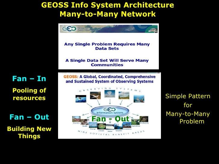GEOSS Info System Architecture Many-to-Many Network <ul><li>Simple Pattern </li></ul><ul><li>for </li></ul><ul><li>Many-to...