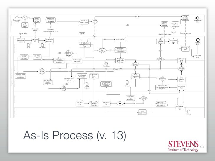 getting started with business process modeling 19 728?cb=1210755182 getting started with business process modeling  at edmiracle.co