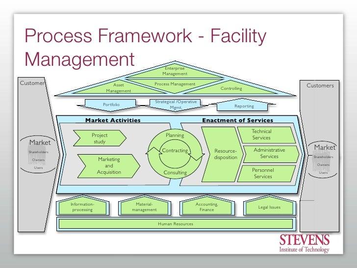 process framework - Process Modeling Ppt