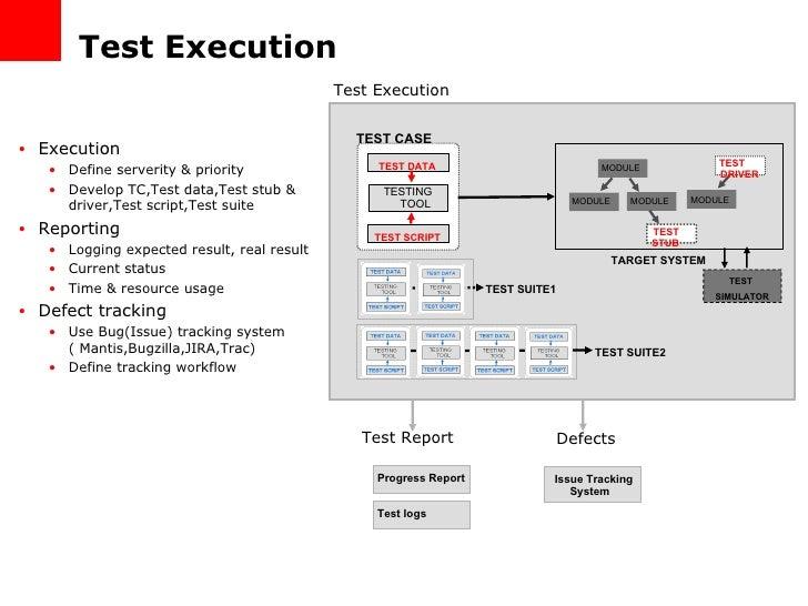 test execution - Software Testing Process Flow Diagram