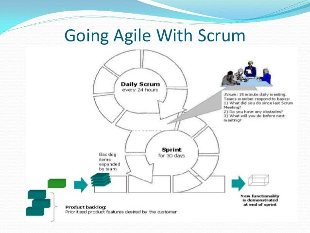 Overview of sdlc waterfall agile and more going agile with scrum ccuart Gallery
