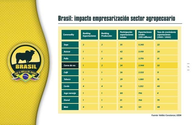 Brasil: impacto empresarización ganadería Producción de carne de res (Miles de toneladas eq. canal) Indicadores Brasil: En...