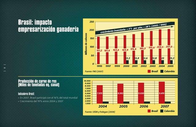 Exportación de carne de res (Ton. eq. canal) Indicadores Brasil: En 2007, Brasil participó con el 29% del total mundial• ...