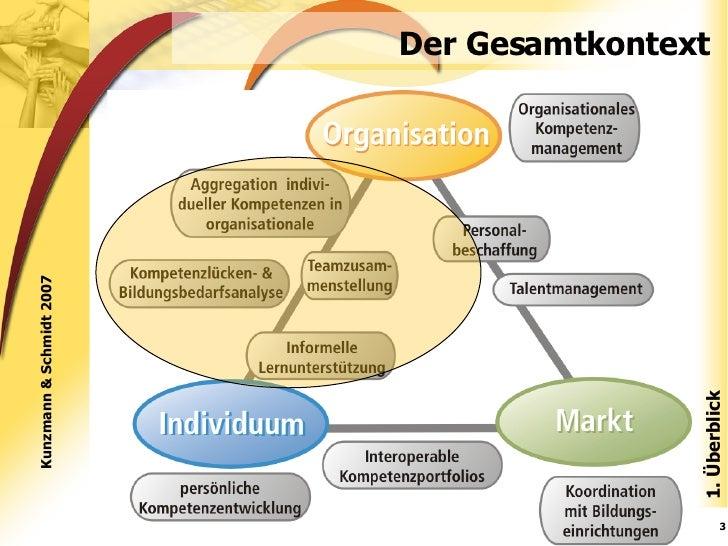 Kompetenzmanagement: Anspruch und Wirklichkeit Slide 3