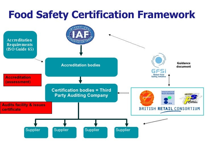 certification gfsi safety silliker ensuring global through accreditation certificate
