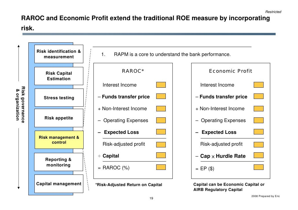 Risk-adjusted discount rate