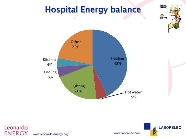 병원의 에너지 소비