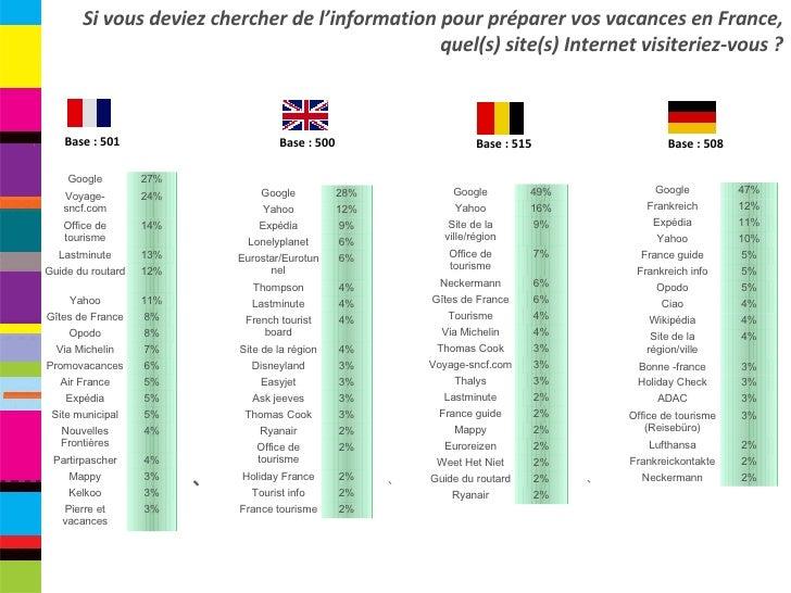 Base : 501 Base : 500 Base : 515 Base : 508 Si vous deviez chercher de l'information pour préparer vos vacances en France,...