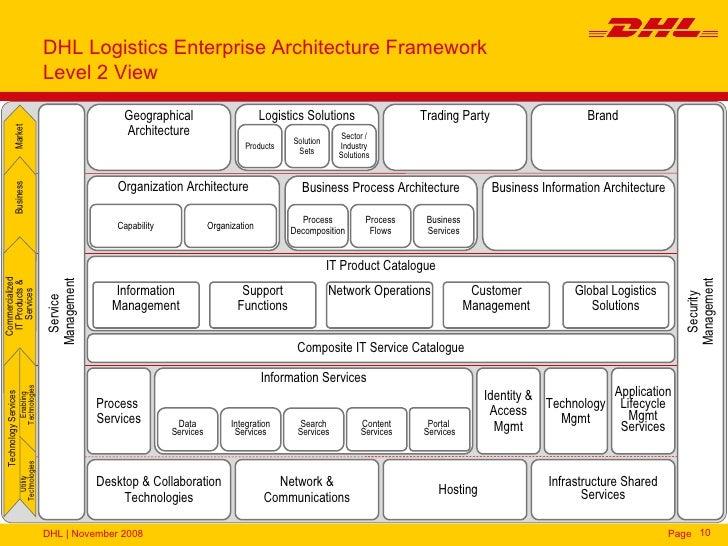 DHL Logistics - Enterprise Architecture
