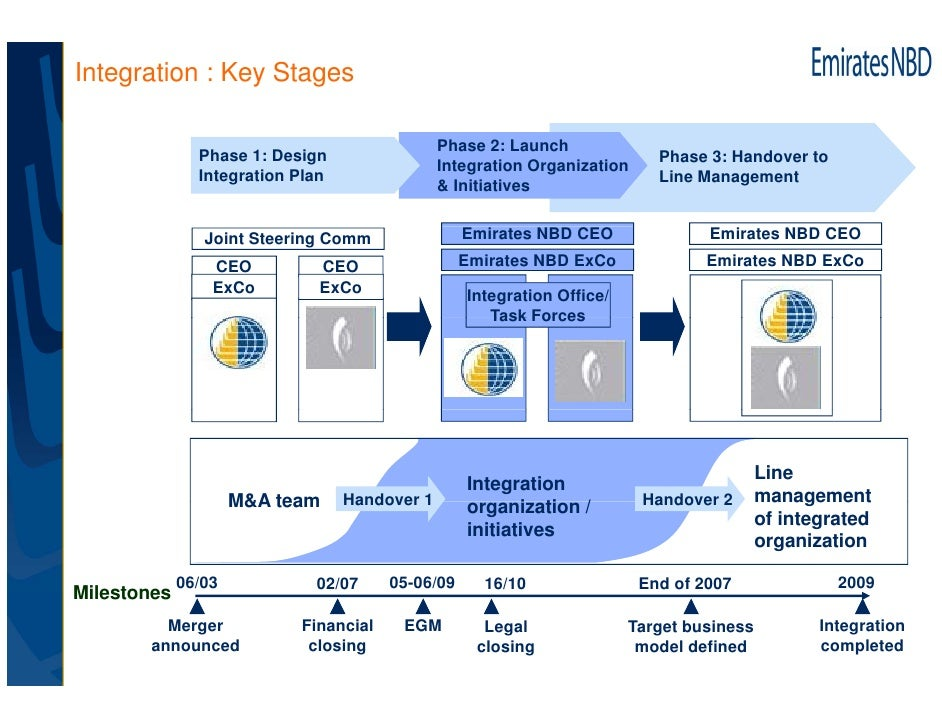 integration design document template - delivering synergies a closer look at post merger