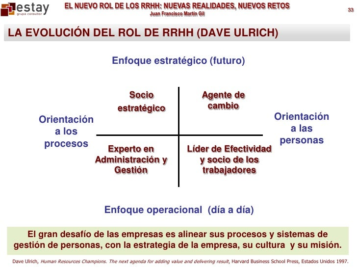 """david ulrich contributions in hr roles That's the central and animating theme of """"the rise of hr: wisdom from 73 thought leaders,"""" a new anthology published by the hr certification institute in collaboration with dave ulrich, rensis likert professor of business, university of michigan and partner and co-founder of the rbl group, bill schiemann, ceo, metrus group, inc and."""