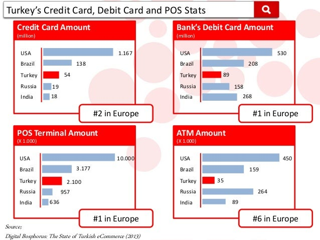 analysis of the credit card industry There is an increasing divide in the market amongst credit card users a huge  amount of customers are increasingly.