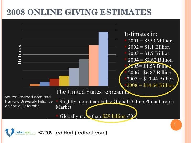 2008 ONLINE GIVING ESTIMATES <ul><li>The United States represents: </li></ul><ul><li>Slightly more than ½ the Global Onlin...