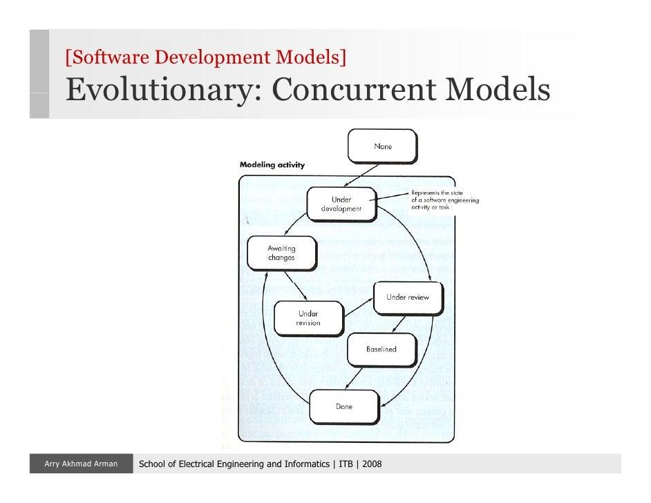 Software engineering 02 framework software development models evolutionary ccuart Gallery