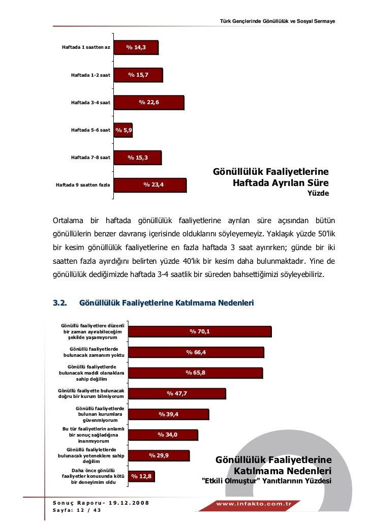 Türk Gençlerinde Gönüllülük ve Sosyal Sermaye  Haftada 1 saatten az           % 14,3       Haftada 1-2 saat          % 15,...