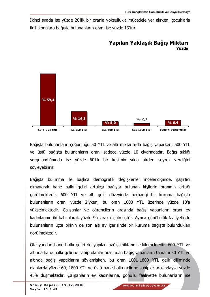Türk Gençlerinde Gönüllülük ve Sosyal Sermayekinci sırada ise yüzde 20'lik bir oranla yoksullukla mücadele yer alırken, ço...
