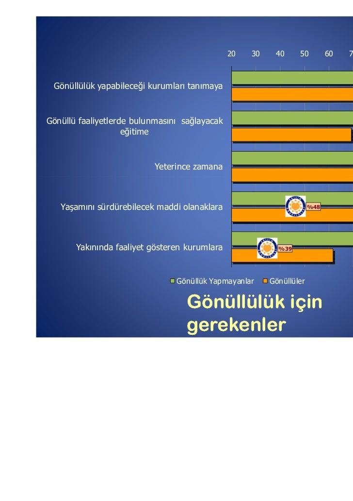 20   30    40     50         60   70   80    90         100 Gönüllülük yapabileceği kurumları tanımaya                    ...