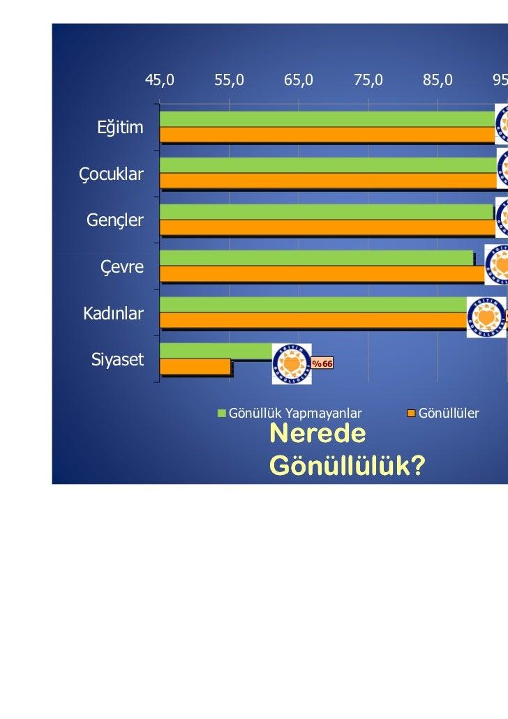 45,0   55,0     65,0      75,0   85,0         95,0  Eğitim                                                         %99    ...