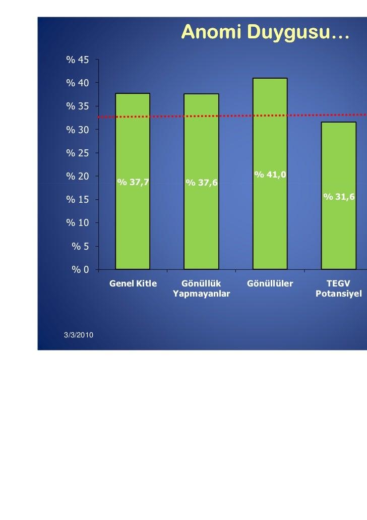 Anomi Duygusu…% 45% 40% 35% 30% 25% 20                                    % 41,0            % 37,7         % 37,6% 15     ...