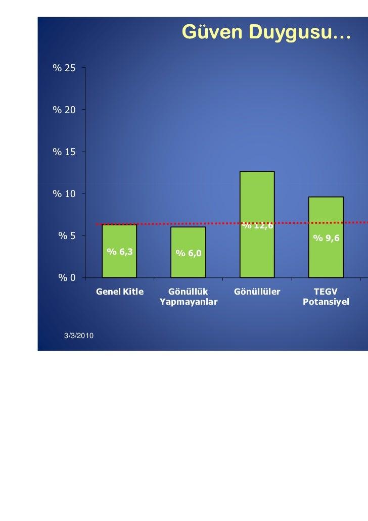 Güven Duygusu…% 25% 20% 15% 10                                                                % 20,4                      ...