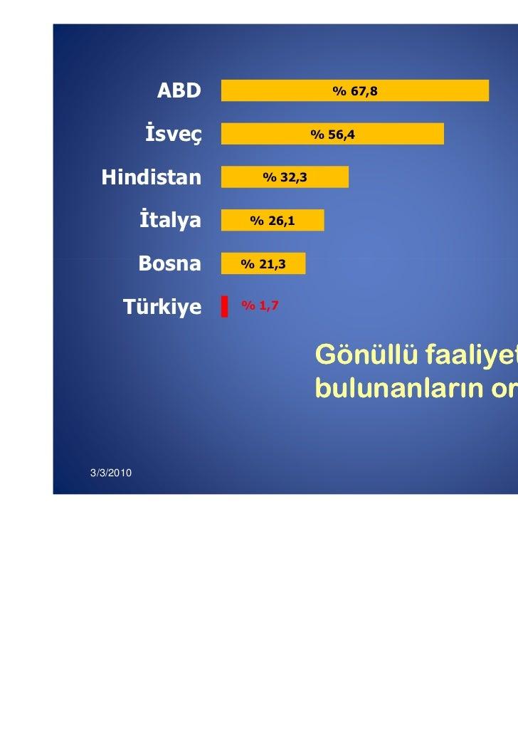 ABD                 % 67,8            sveç              % 56,4  Hindistan          % 32,3           talya    % 26,1       ...