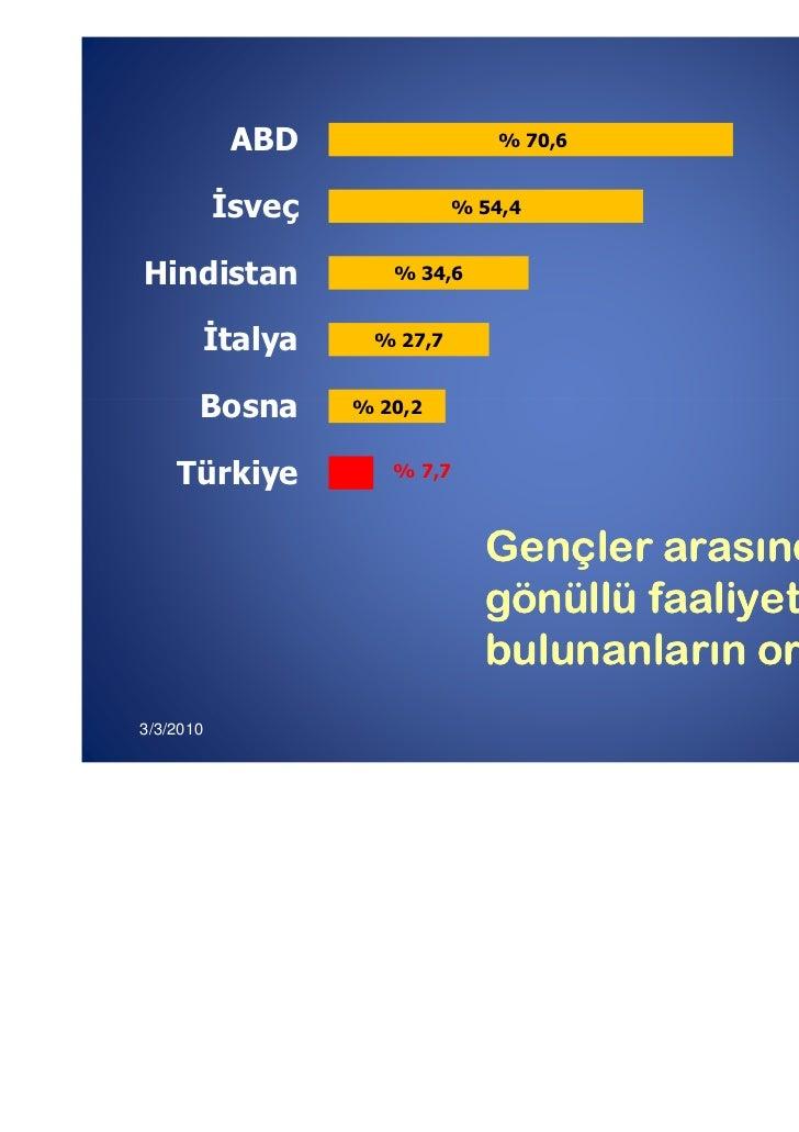 ABD                    % 70,6           sveç               % 54,4Hindistan             % 34,6           talya    % 27,7   ...