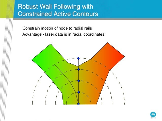 Robust Wall Following with Constrained Active Contours ` Constrain motion of node to radial rails Advantage - laser data i...