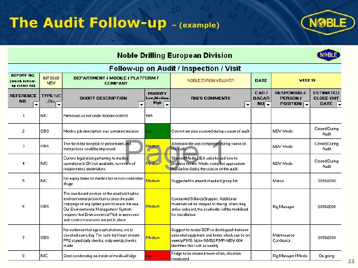 Iadc hse amsterdam 2008 live auditing system for Audit follow up template