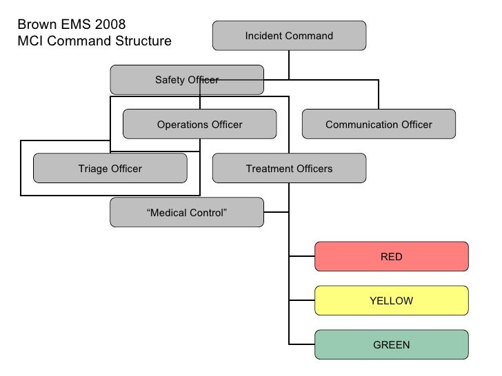 Brown EMS 2008 MCI Command Structure Incident Command Operations Officer Communication Officer Safety Officer Triage Offic...