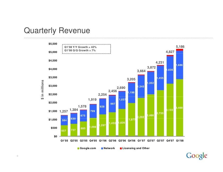 Google 2008 Q1 Earnings Presentation Slide 3
