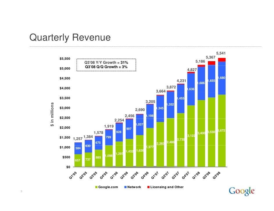 Google Q3 2008 Earnings Slides Slide 3