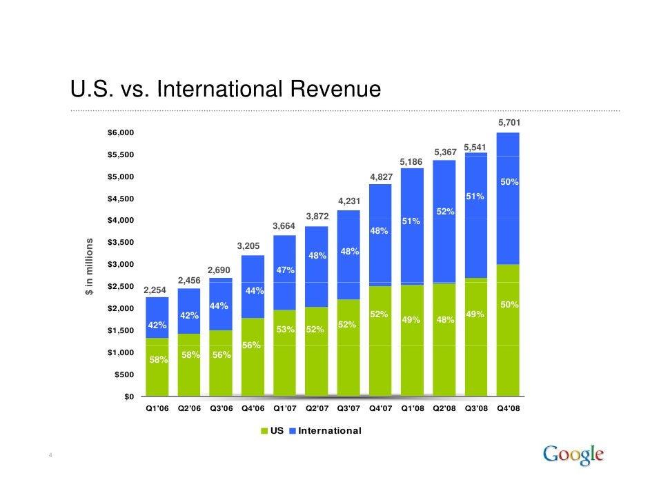 U.S. vs.     U S vs International Revenue                                                                                 ...