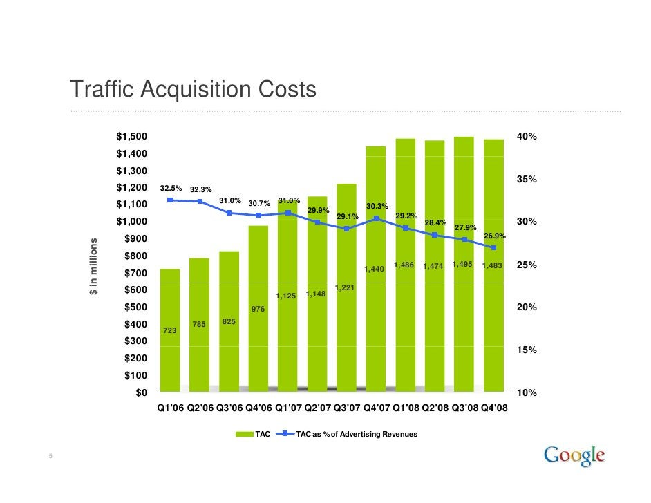 Traffic Acquisition Costs                      $1,500                                                                     ...