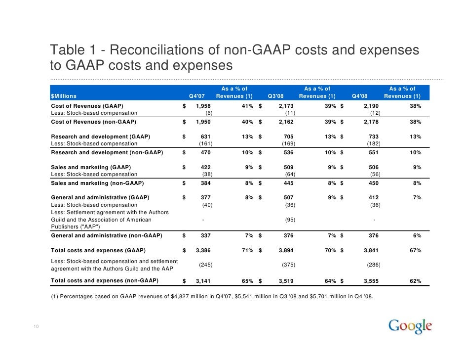 Table 1 - Reconciliations of non-GAAP costs and expenses      to GAAP costs and expenses                                  ...