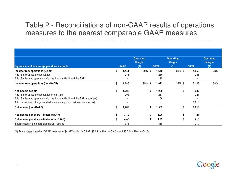 Table 2 - Reconciliations of non-GAAP results of operations          measures to the nearest comparable GAAP measures     ...