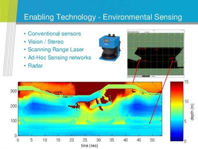 CSIRO. TeleRobotics Enabling Technology - Environmental Sensing • Conventional sensors • Vision / Stereo • Scanning Range ...