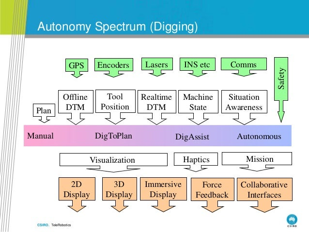 CSIRO. TeleRobotics Autonomy Spectrum (Digging) Manual AutonomousDigToPlan DigAssist Plan Safety Tool Position Encoders 3D...