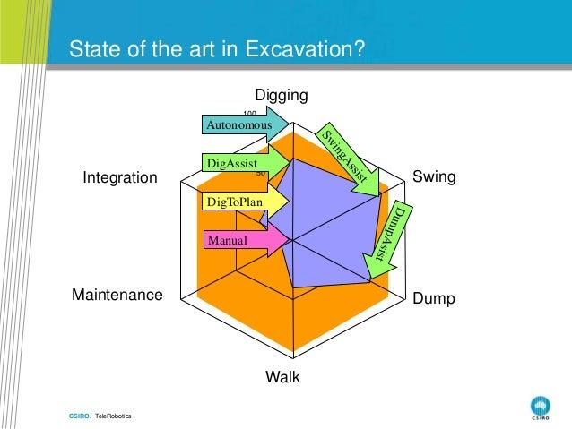 CSIRO. TeleRobotics State of the art in Excavation? 0 50 100 Digging Swing Dump Walk Maintenance Integration Autonomous Ma...